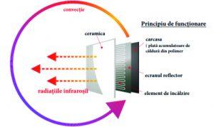 Panou Radiant Hybrid Princiu de Functionare